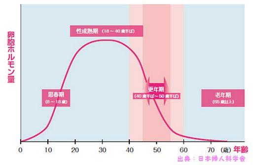 更年期障害はエストロゲンの低下による