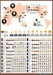 世界のハゲ人口の比較