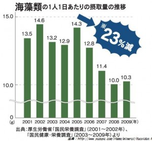 海藻類の摂取量が減少