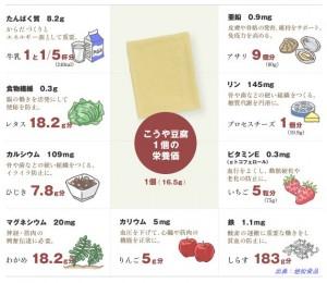 高野豆腐の栄養の宝庫