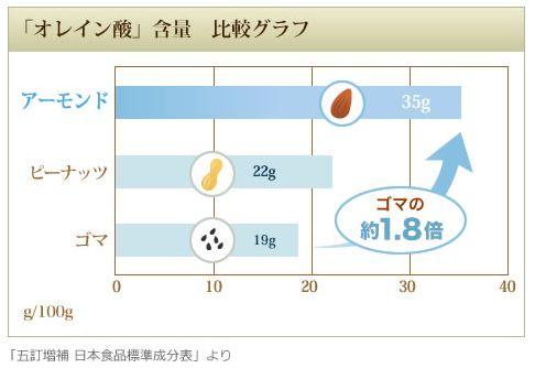 アーモンド効果はオレイン酸が多い