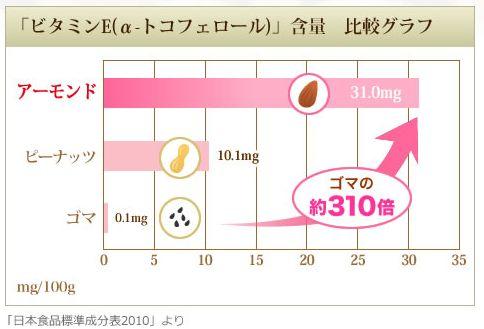 アーモンド効果はビタミンEが多い