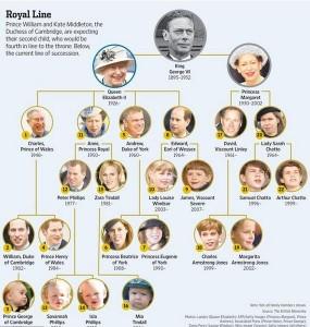 ウイリアム王子のハゲ家系の遺伝図