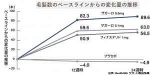 新発売のザガーロとプロペシアの価格と有効性の比較