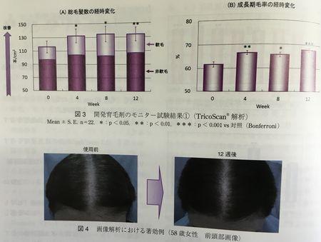 サントリーのポリフェノールには育毛効果があります