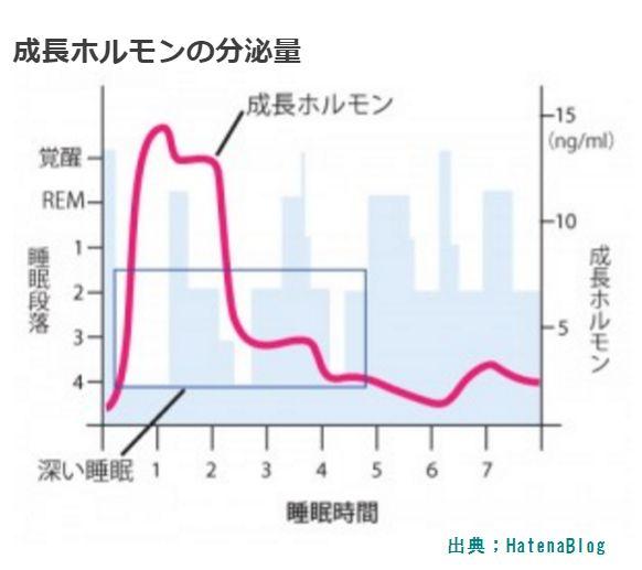 薄毛解消に身長の成長と同様に睡眠時間よりも睡眠の質が重要です