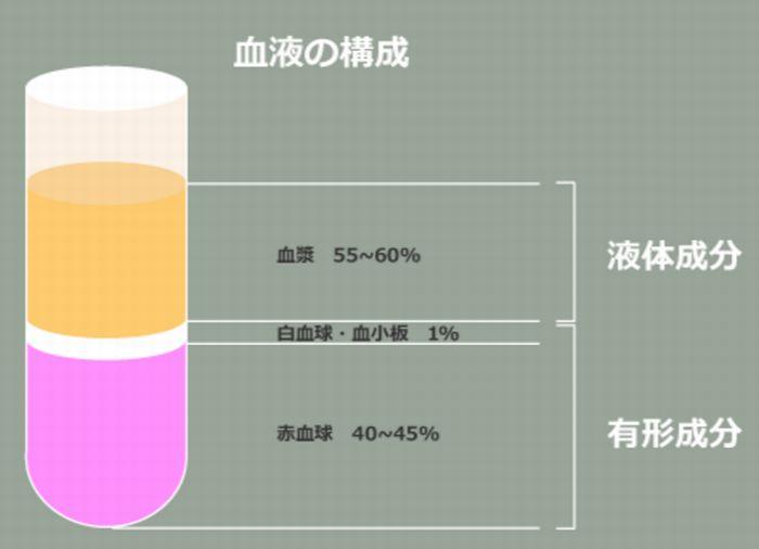 薄毛治療における多血小板血漿(PRP)療法の有効性