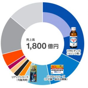 大正製薬のリアップは6,000万本も売れ大正製薬の売上げのNo.3