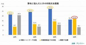 メディカルミノキ5の購入者は40%が20代30代の若い男性